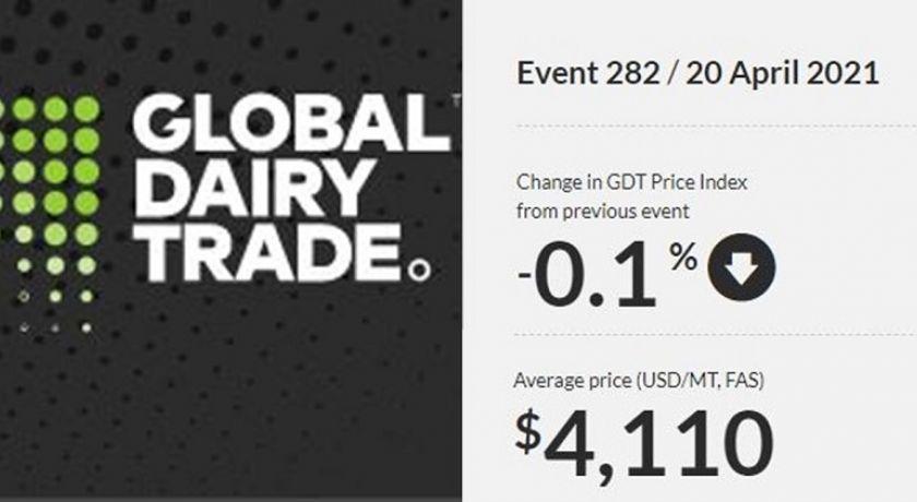 Patamar de preços internacionais de lácteos segue elevado