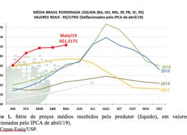 LEITE/CEPEA: Preço ao produtor registra alta de 2 centavos em maio